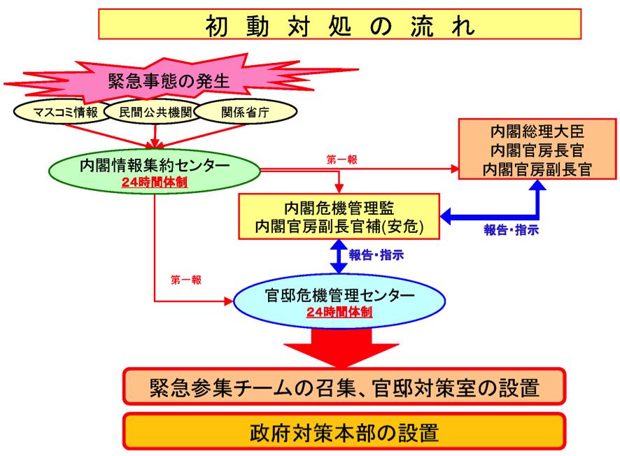 シン・ゴジラにみる日本の危機管理体制